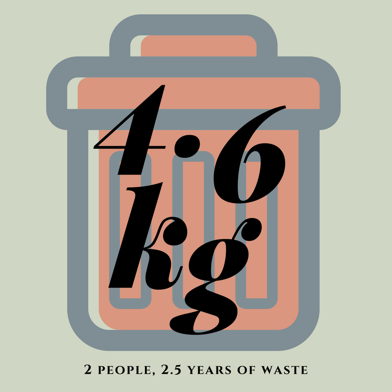 Day One of The Rubbish Trip: Happy Plastic Free July!