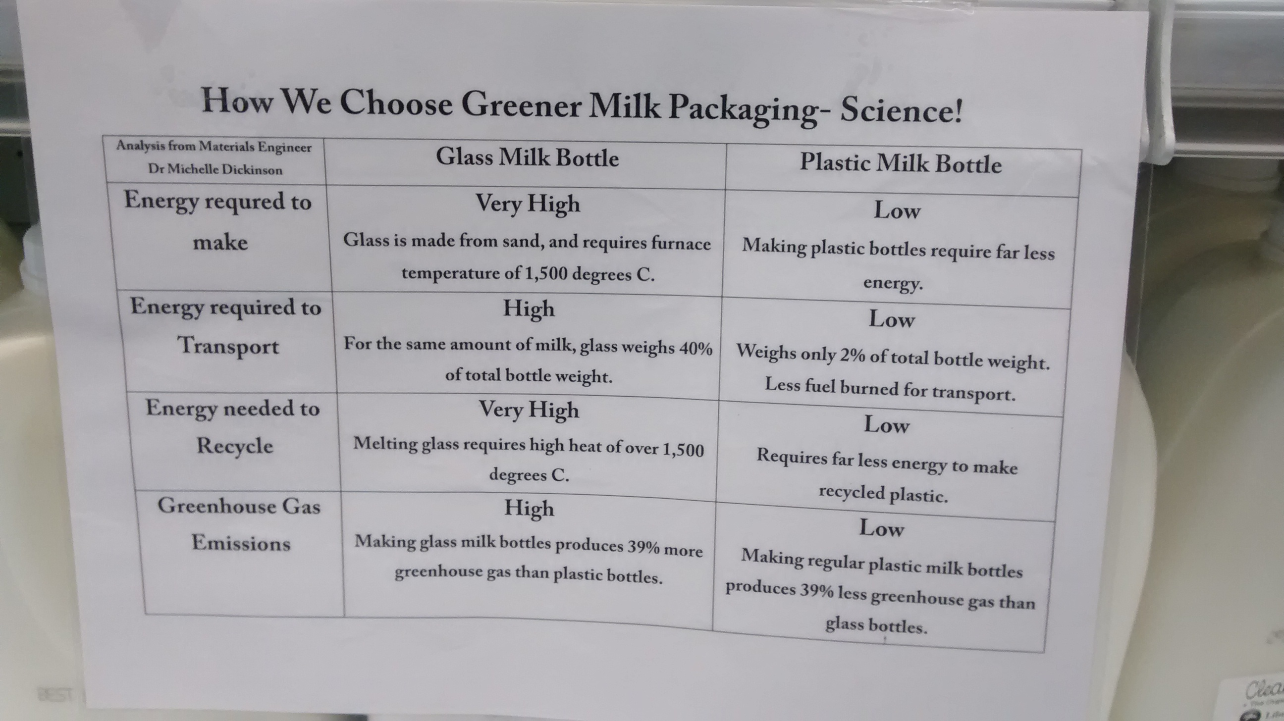 Greener than What?: the shortfalls of comparing milk packaging options within the disposability paradigm